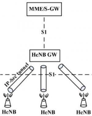 Network Simulator (NS3)